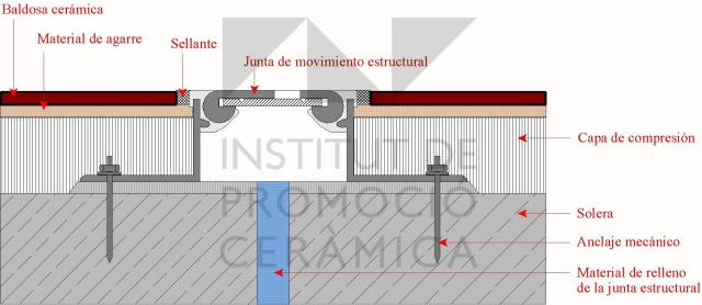 seccin de un pavimento industrial a la altura de una junta de movimiento